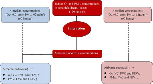 09 Indoor ozone and particulate matter modify the association between